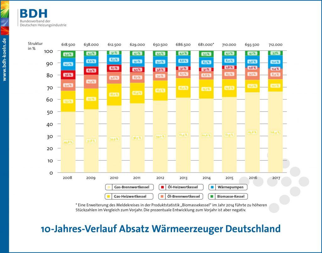 10-Jahresverlauf des Absatzes der Wärmeerzeuger in Deutschland (Bild: Bundesverband der Deutschen Heizungsindustrie)