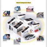 Smart Living im E-Haus