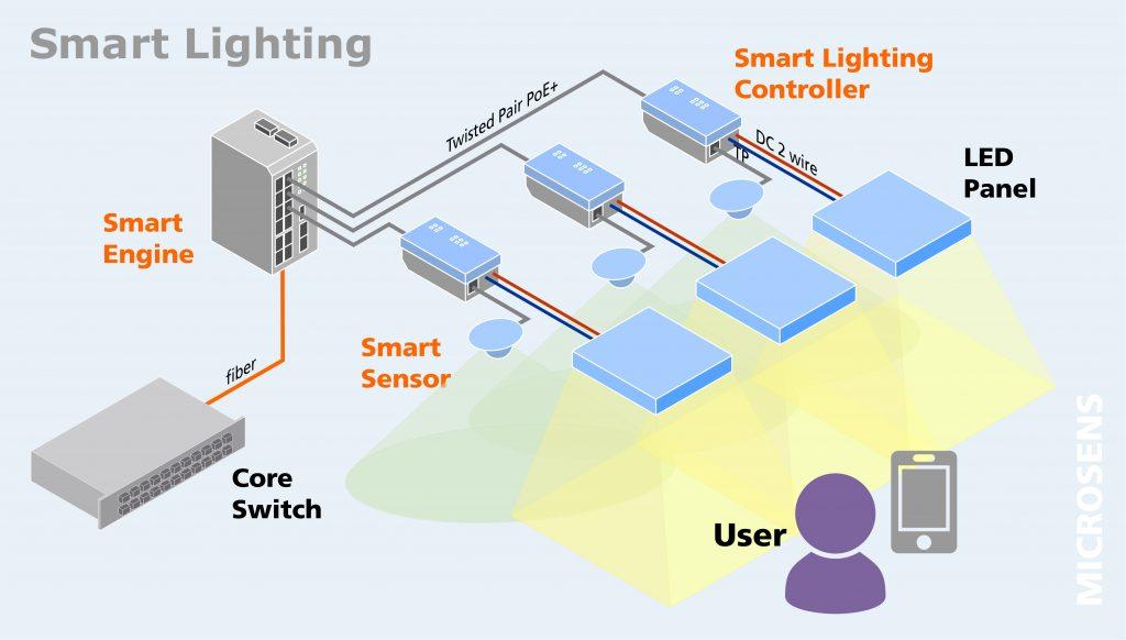 LED-Leuchten werden über eine universelle, normkonforme Verkabelung nach DIN EN50173-6 mit Strom versorgt und gemanagt. Sensoren liefern Daten zu Helligkeit, Temperatur und Anwesenheit von Personen im Raum. Die Smart-Director-App regelt die Beleuchtung nach den Bedürfnissen der Anwender und sorgt neben Ergonomie und Komfort für eine höhere Energie-Effizienz. Dabei sind sowohl dezentrale Lösungen mit je einem Sensor pro Leuchte möglich als auch die besonders wirtschaftliche Versorgung vieler Leuchten mit dem Central Smart Lighting Controller. (Bild: Microsens GmbH & Co. KG)