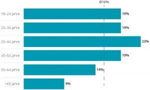 Deloitte-Studie zum Verbraucherinteresse an Smart Home