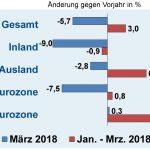 Auftragseingänge der deutschen Elektroindustrie