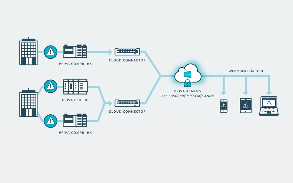 Das cloudbasierte Alarm-Management lässt sich auf jedem Endgerät nutzen. (Bild: Priva Building Intelligence GmbH)