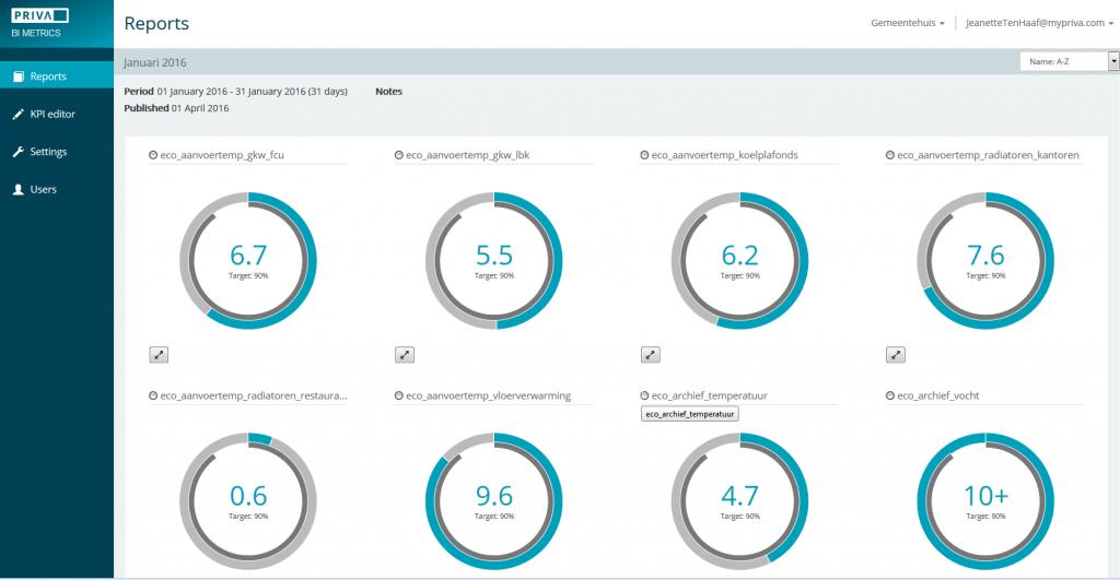 Effizientes Monitoring über die Cloud mit BI Metrics (Bild: Priva Building Intelligence GmbH)