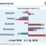 Elektroindustrie mit Rekordumsatz im 1. Halbjahr