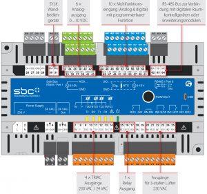 Die Vielfalt an Ein- und Ausgängen des LPCD7.LRL4-P5 bietet Flexibilität bei der Integration von unterschiedlichen Anwendungen und ermöglicht so individuelle Raumregelungslösungen. (Bild: Saia-Burgess Controls AG)