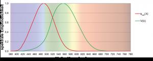 Wirkungsspektrum für die melanopische Lichtwirkung smel(?) und das Tagsehen V(?). (Bild: Trilux Medical GmbH & Co. KG)