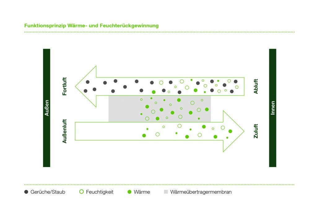 So funktioniert Wärme- und Feuchterückgewinnung: Beide Luftströme werden zentral, aber in getrennten Kanälen in einem Feuchte-Wärmeübertrager aneinander vorbeigeführt. Dabei werden bis zu 90% der Wärme aus der Abluft auf die Zuluft übertragen. (Bild: Tecalor GmbH)