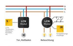 Wenige LCN-Module, wenig Aufwand, viele Funktionen (Bild: Issendorff KG)