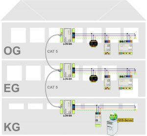 Segmente im LCN-Bus sorgen für Leistung, Sicherheit und Struktur (Bild: Issendorff KG)