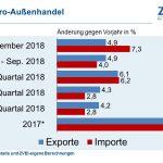 Exporte der Elektroindustrie verzeichnen Plus