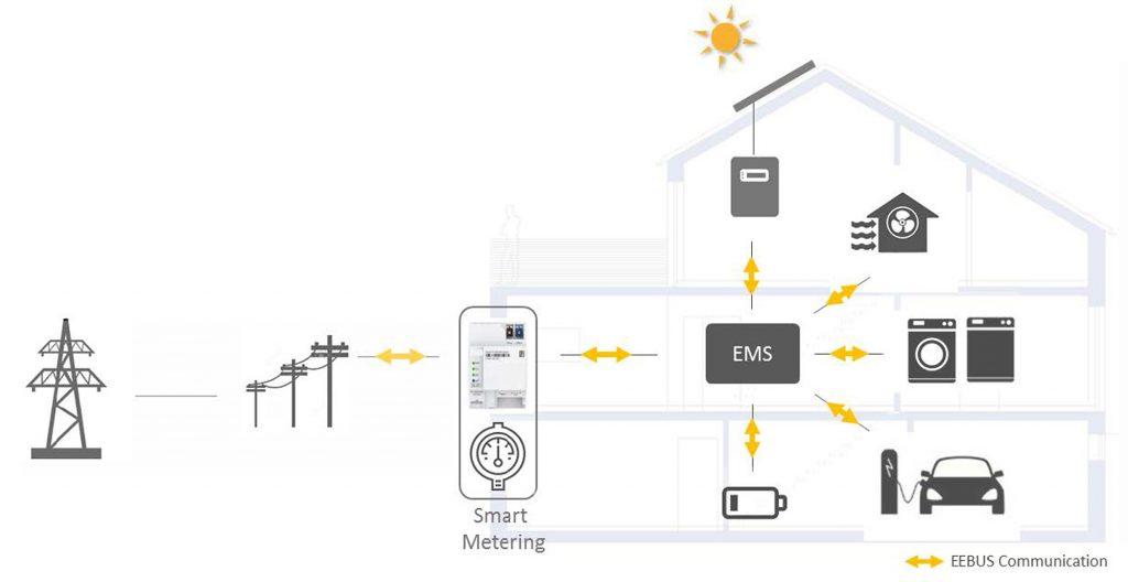 Vernetzt: Die EEBUS-Kommunikation verbindet alle energierelevanten Systeme im Haus mit dem Energiemanager. Der wiederum kann die flexiblen Verbraucher passend zum Energieangebot ansteuern oder deren Kapazitäten über einen Smart Meter Gateway auch im öffentlichen Netz anbieten. (Bild: EEBus Initiative e.V.)