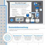 Infografik: Aktuelle Lage und Potenziale von Bluetooth