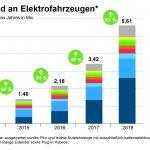 Zahl der Elektroautos steigt weltweit von 3,4 auf 5,6Mio.