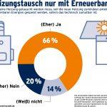 Zwei von drei Bürgern fordern Erneuerbare Energien