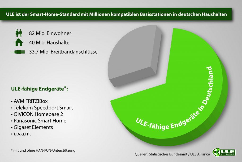 (Bild: Statistisches Bundesamt/ ULE Alliance)
