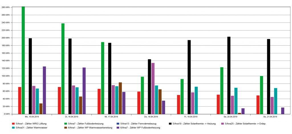 Analyse der geloggten Daten in Winsol (Bild: David Hein, DHT - Digitale Haustechnik GmbH)