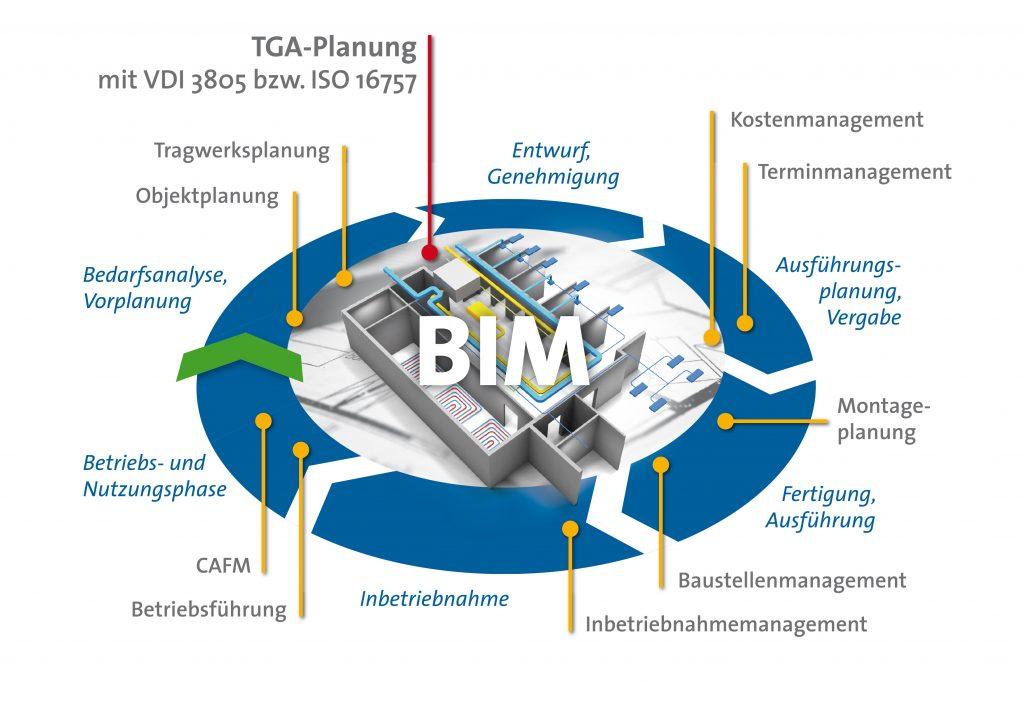Viele Hersteller stellen 3D-Modelle für BIM-Anwendungen zum Download bereit. (Bild: Buderus)