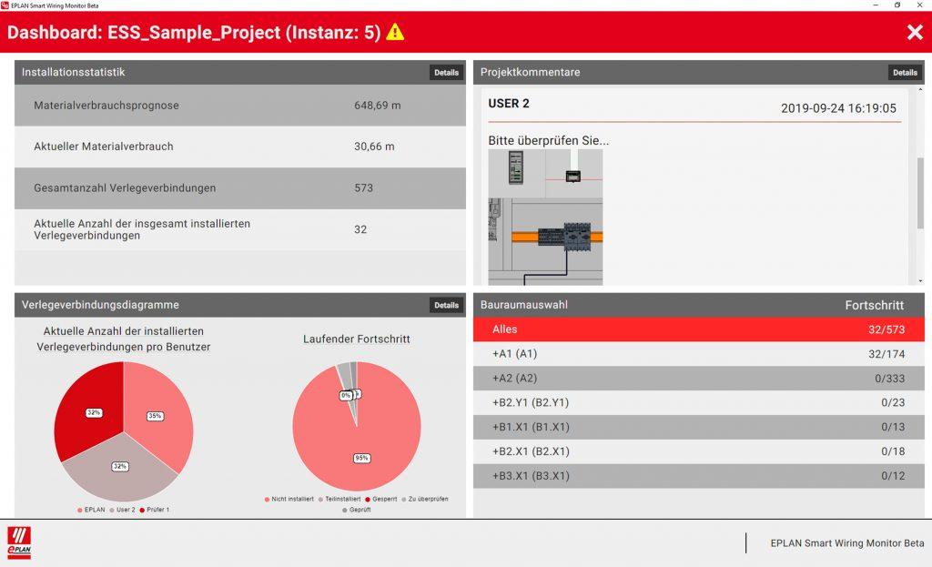 Mit dem Smart Wiring Monitor haben Projektleiter vollen Überblick: Webdiagramme zeigen den Projektfortschritt und Kommentare aller Projektbeteiligten sind jederzeit einsehbar. (Bild: Eplan Software & Service GmbH & Co. KG)