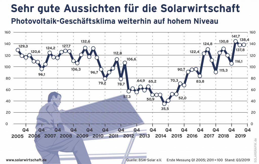 (Bild: BSW-Solar e.V.)