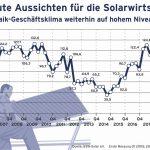 Solar-Geschäftsklima auf Allzeithoch