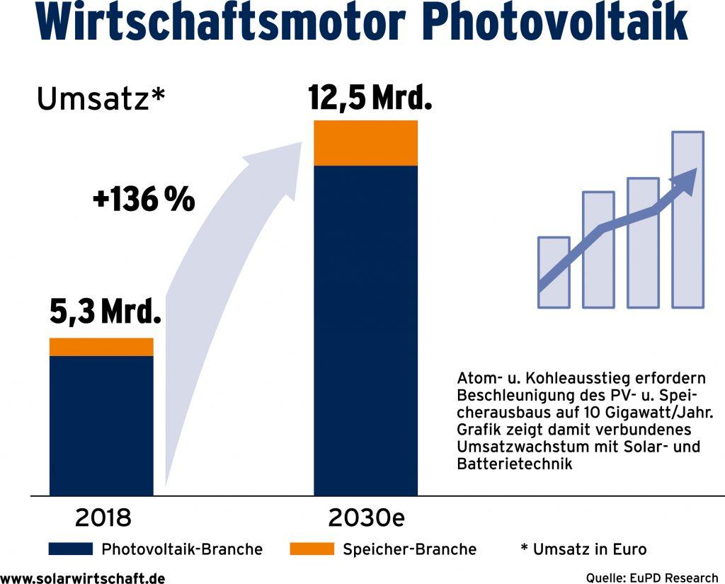 (Bild: BSW - Bundesverband Solarwirtschaft e.V.)