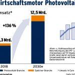 Nachfrage 2019: Deutscher Solarmarkt wächst