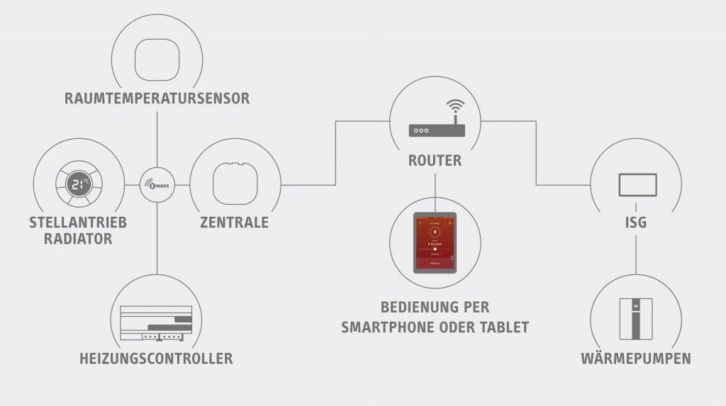 """Einerseits die Bestandteile der Easytron Connect-Regelung (links), andererseits die Wärmepumpe mit der Internetanbindung ISG (rechts) – und in der Mitte als Schnittstelle der hauseigene Router, wie er hunderttausendfach in deutschen Haushalten zu finden ist. So werden die Vorteile einer smarten Einzelraumregelung mit der Effizienz eines """"intelligenten"""" Heizsystems verbunden. (Bild: STIEBEL ELTRON GmbH & Co. KG)"""