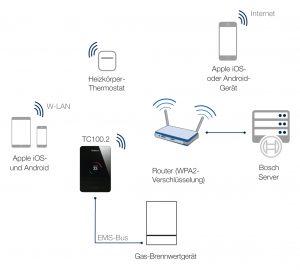 Die Heizungen werden über Router und Schnittstellen in die SmartHome-Infrastruktur eingebunden, die Datenübertragung erfolgt dabei ausschließlich über verschlüsselte Verbindungen. (Bild: Buderus)