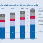 Stabiles Wachstum: Elektronische Sicherheitstechnik 2019