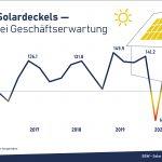 Photovoltaik 20 Prozent über Vorjahr