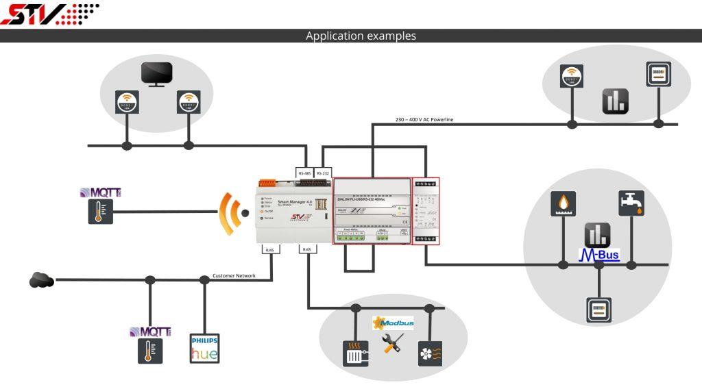 Durch umfassende Schnittstellenausstattung und einen separaten Erweiterungsbus kann der Smart Manager 4.0 im Schaltschrank als IoT-/Edge-Server für beliebige Gebäudeautomations- und Steuerungslösungen eingesetzt werden. (Bild: STV Electronic GmbH)