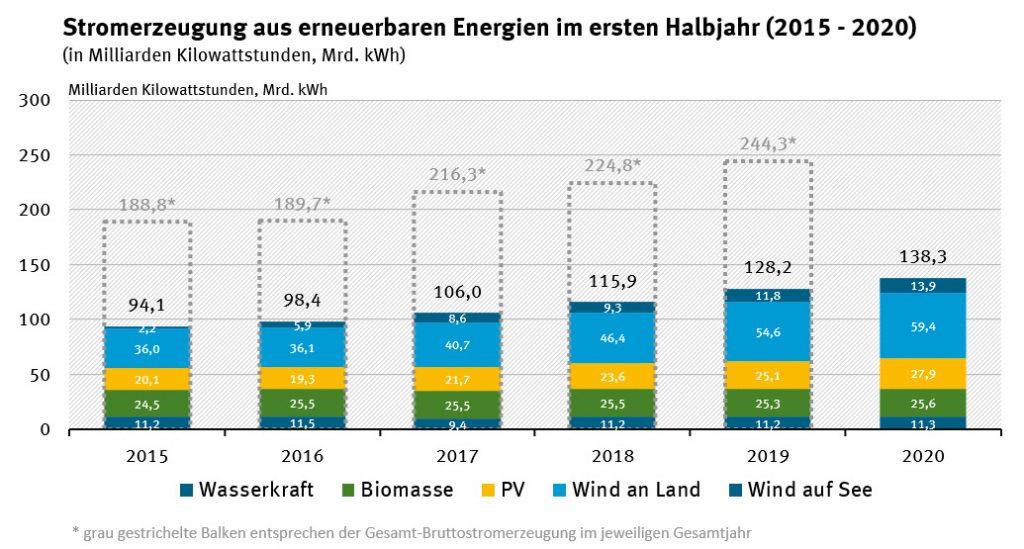 (Bild: Arbeitsgruppe Erneuerbare Energien-Statistik (AGEE-Stat))