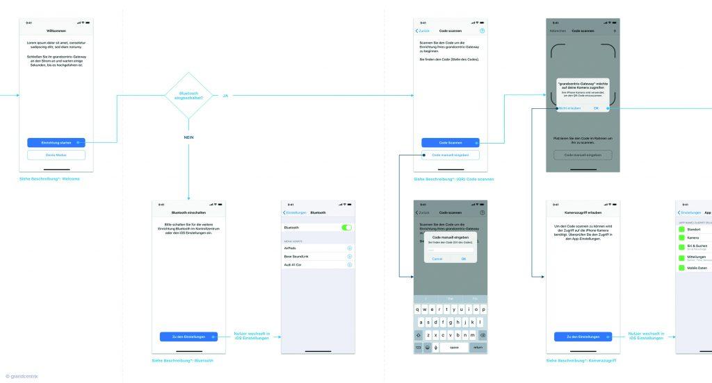 Bei vielen IoT-Geräten ist der Weg des Onboardings gleich oder ähnlich. Grandcentrix nutzt aus diesem Grund einen Blueprint (Ausschnitt) als Grundlage für die Konzeptarbeit. Das Konzept erhalten die Entwickler dann in Form von Wireframes. (Bild: Grandcentrix GmbH)