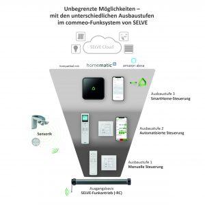 Die Funktionsgrafik zeigt, wie und womit sich das bidirektionale Funksystem von Selve in Richtung Endausbaustufe mit der intelligenten Haussteuerung Selve Home nach- beziehungsweise aufrüsten lässt. (Bild: Selve GmbH & Co. KG)