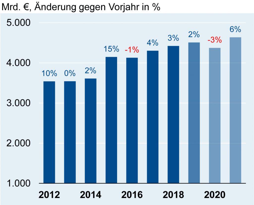 (Bild: Nationale Statistische Ämter und  ZVEI-eigene Berechnungen)