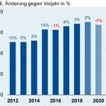 ZVEI-Umfrage zur Corona-Pandemie: Deutsche Elektroindustrie sieht leichten Aufwärtstrend