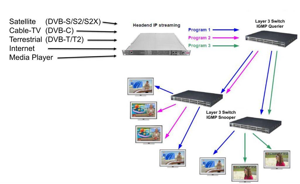 Übersicht Signalverlauf (Bild: GSS Grundig Systems GmbH)