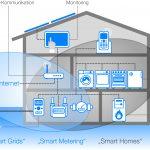 Digitalisierung der Energiewende: VDE DKE veröffentlicht neue Anwendungsregeln