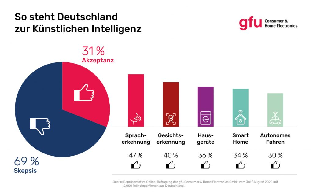(Bild: gfu Consumer & Home Electronics GmbH)