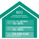 Bundesförderung für effiziente Gebäude (BEG)