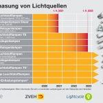 EU verbannt Lampen mit hohem Verbrauch