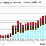 40% Wachstum bei Wärmepumpen