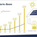 Zahl der Solarstromspeicher wächst das dritte Jahr in Folge