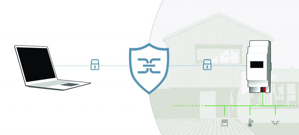 Mit der verschlüsselten Fernwartung per IPS-Remote greifen Systemintegratoren auf die KNX-Komponenten des Kunden zu. Dafür benötigen sie lediglich die ETS App IPS-Remote, die IP-Schnittstelle IPS 300 SREG und die an diese Schnittstelle gebundene Fernwartungslizenz IPS-L. (Bild: Albrecht Jung GmbH & Co. KG)