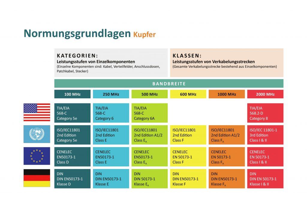 Normungsgrundlagen Kupfer (Bild: Softing IT Networks GmbH)