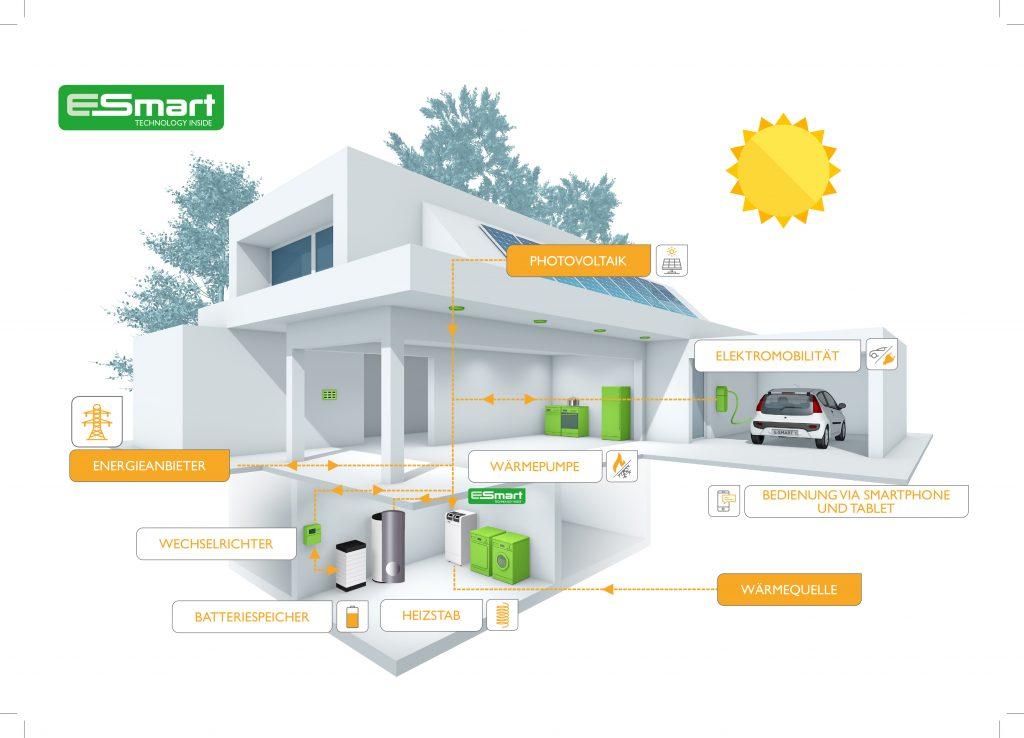 Mit dem Energiemanagementsystem E-smart lassen sich sämtliche Erzeuger und Verbraucher steuern. (Bild: M-Tec GmbH)