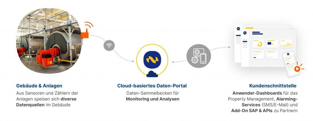 NeoMonitor vernetzt diverse, herstellerübergreifende Datenquellen zu einem ganzheitlichen System aus Smart Building Anwendungen. (Bild: FP InovoLabs GmbH)