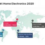 Markt für Home Electronics Produkte wächst 2020