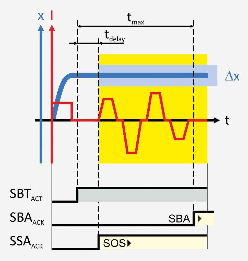 Mit dem integrierten Bremsenmanagement erfüllt der Regler SD6 die Anforderungen der Norm DIN EN ISO16090-1, Anhang G, 12/19 an schwerkraftbelastete Vertikalachsen.