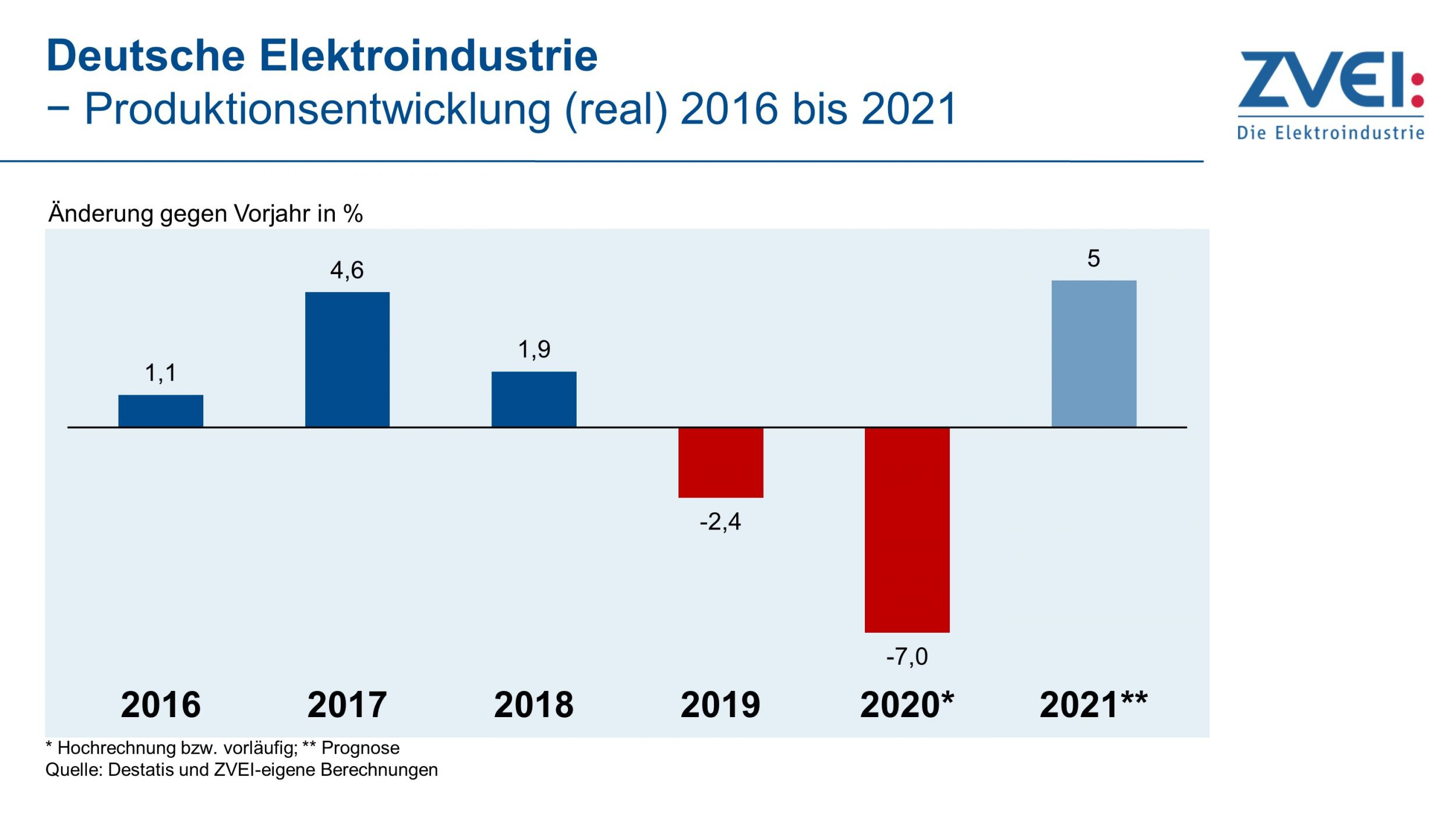 Elektroindustrie erwartet 2021 Wachstum von 5%